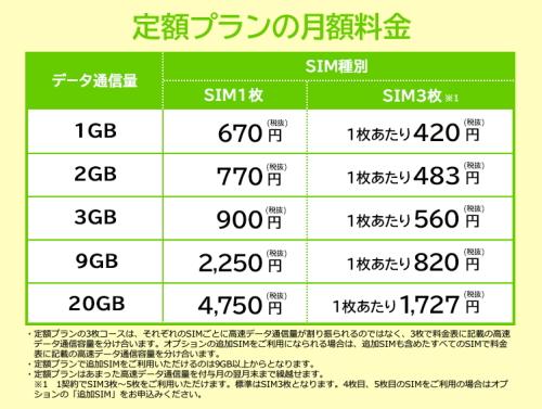 エキサイトモバイル 定額プラン1GBをSIM3枚で使うとお得